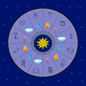 The twelve zodiac signs and the four elements in a blue circle
